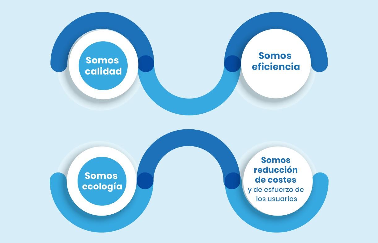 Infografia Cualidades - Clean Protect Technologies